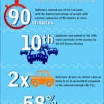 Auto Commuting Facts in Baltimore Infographic