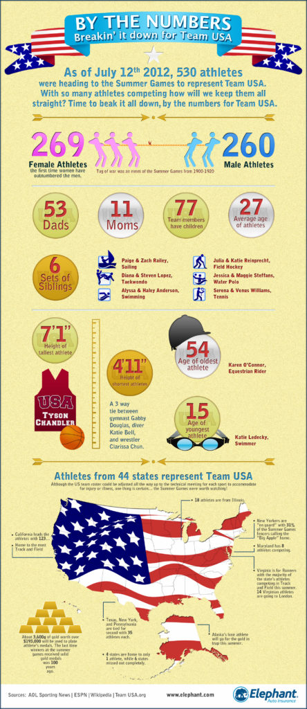 Team USA Explained Infographic