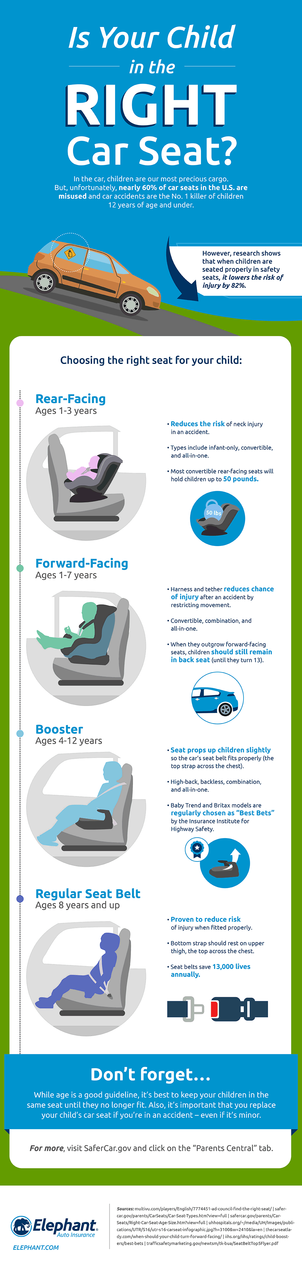 Is your child in the right car seat