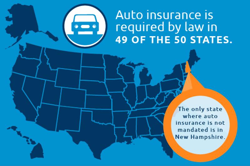 US map insurance requirements